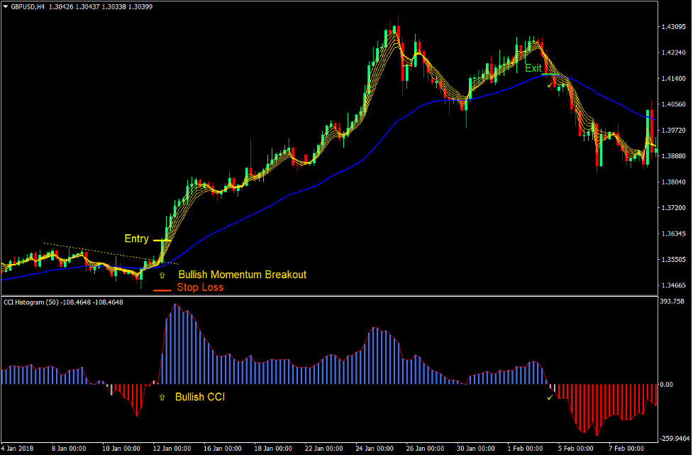 CCI MA Momentum Breakout Forex Trading Strategy 2