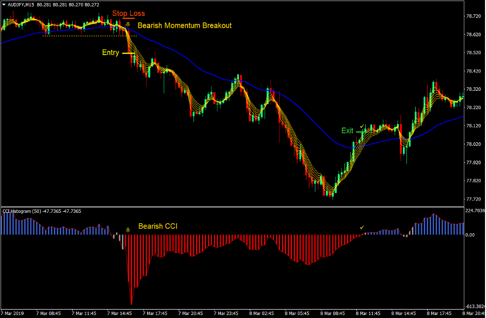 CCI MA Momentum Breakout Forex Trading Strategy 3