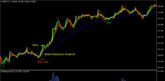 CCI MA Momentum Breakout Forex Trading Strategy