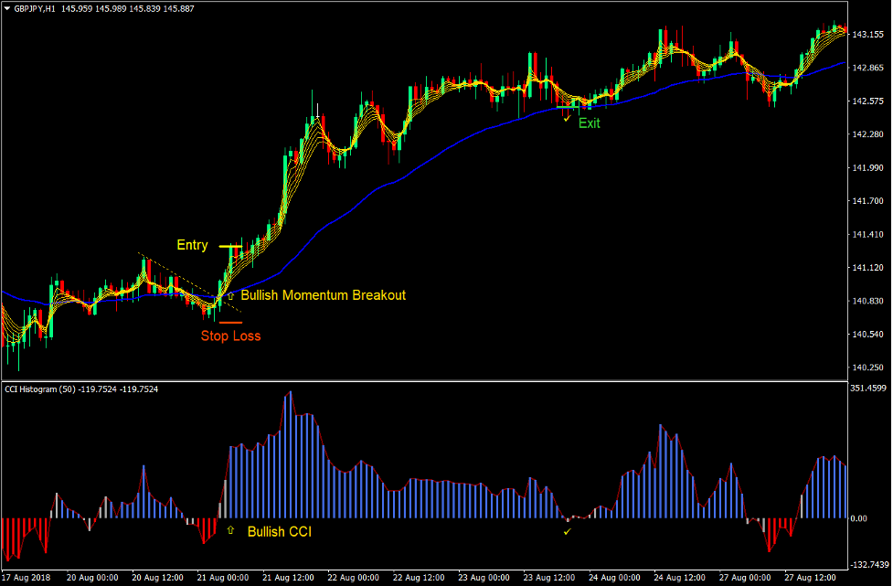 CCI MA Momentum Breakout Forex Trading Strategy