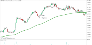 CCI Trend Pullback Bounce Forex Trading Strategy for MT5 - Buy Trade