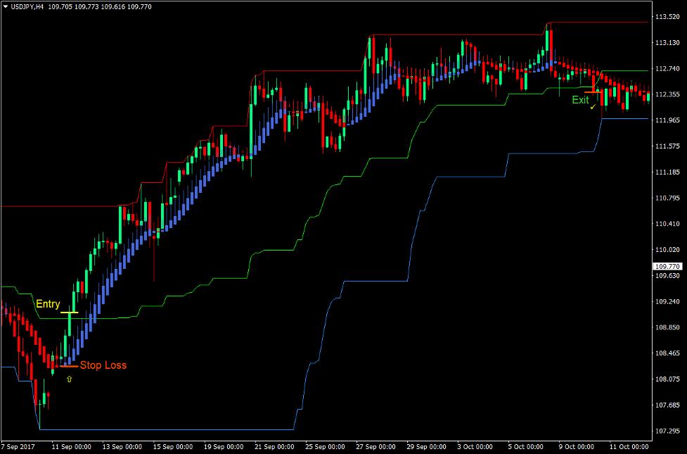 Channel Momentum Break Forex Trading Strategy 2