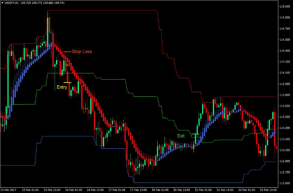 Channel Momentum Break Forex Trading Strategy 3