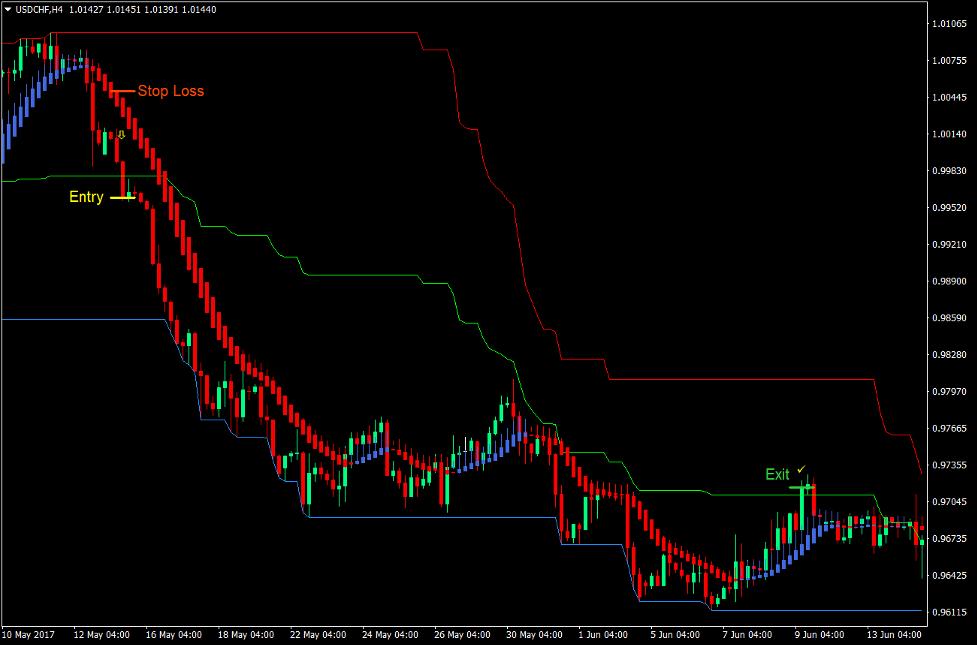 Channel Momentum Break Forex Trading Strategy 4