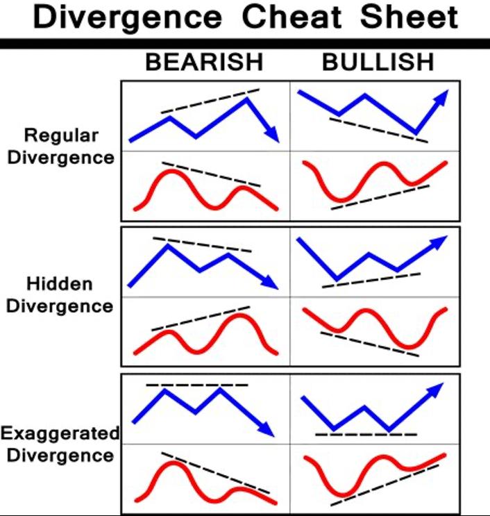 divergência de Negociação