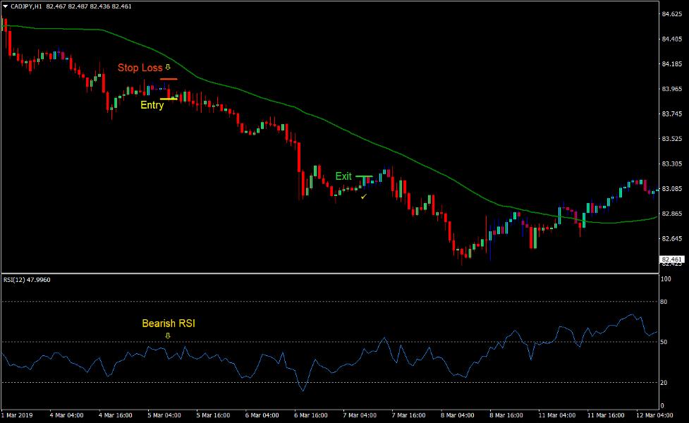 Gann RSI Forex Trend Following Strategy 4