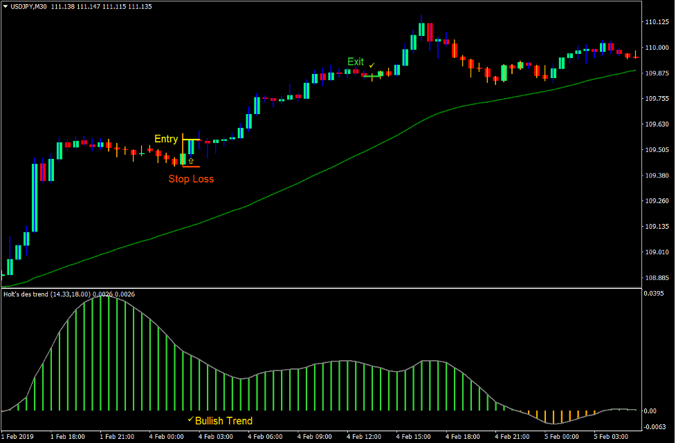 Holt Trend Forex Trading Strategy 2