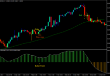 Holt Trend Forex Trading Strategy