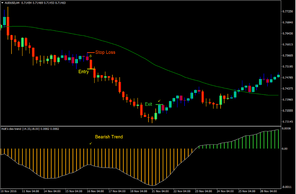 Holt Trend Forex Trading Strategy 4