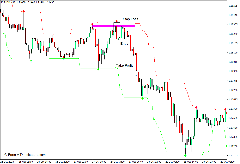 How to use the Super Signals Channel Indicator for MT4 - Sell Trade
