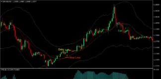 Keltner Channel TTF Forex Trading Strategy