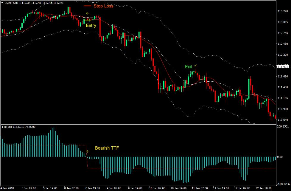 Keltner Channel TTF Forex Trading Strategy 4