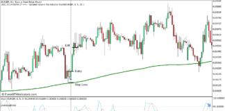 Long-Term Bias Stochastic Reversal Forex Trading Strategy for MT5 - Buy Trade