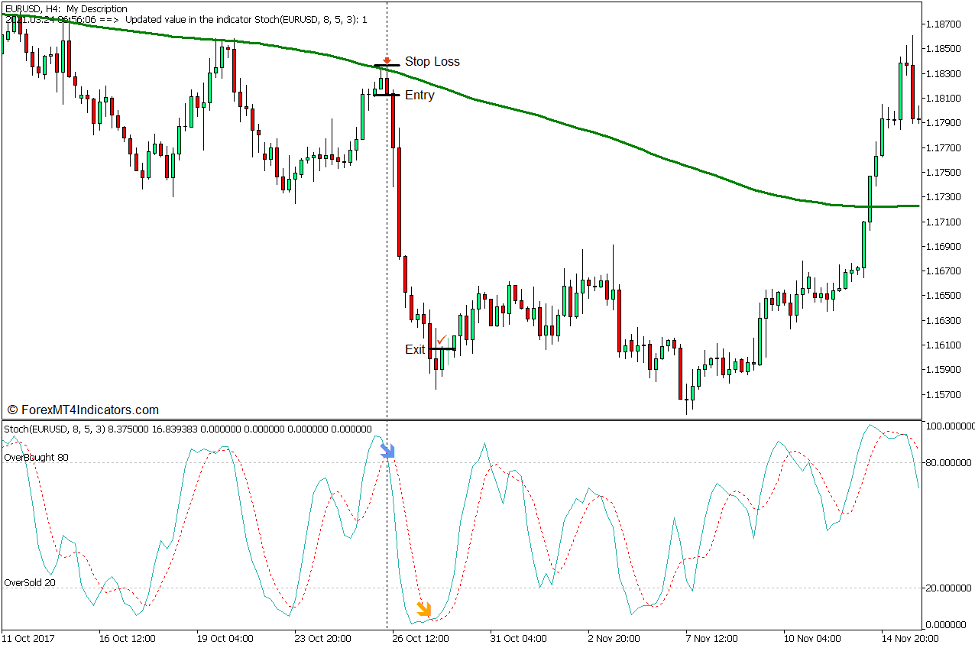 Long-Term Bias Stochastic Reversal Forex Trading Strategy for MT5 - Sell Trade