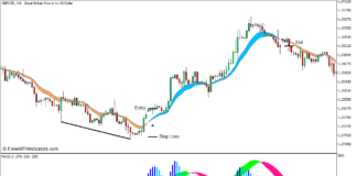 MA Ribbon Divergence Reversal Forex Trading Strategy for MT5 - Buy Trade