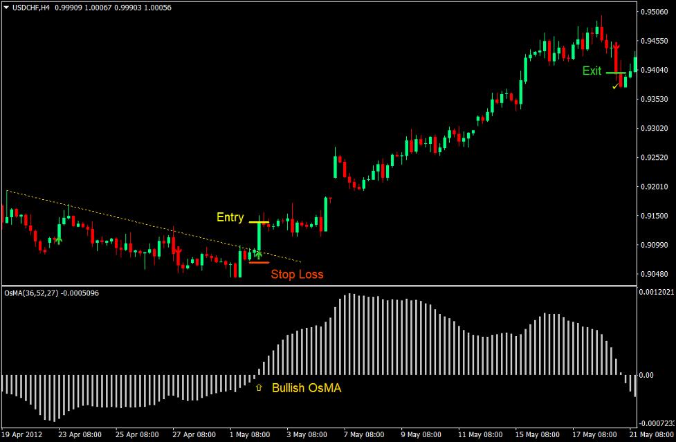 Notarius Moving Average Oscillator Forex Trading Strategy