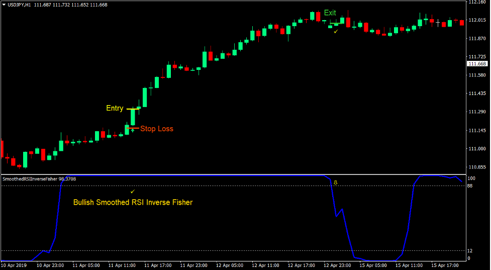 Smoothed RSI Momentum Forex Trading Strategy 2