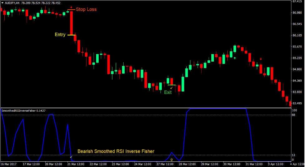Smoothed RSI Momentum Forex Trading Strategy 3
