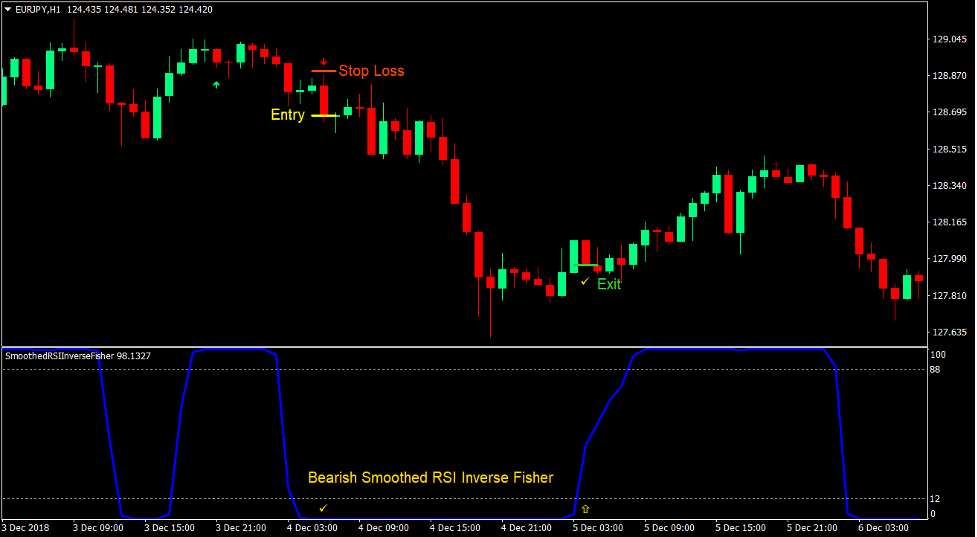 Smoothed RSI Momentum Forex Trading Strategy 4