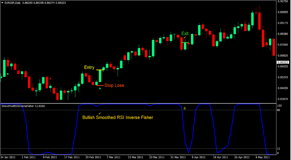 Smoothed RSI Momentum Forex Trading Strategy