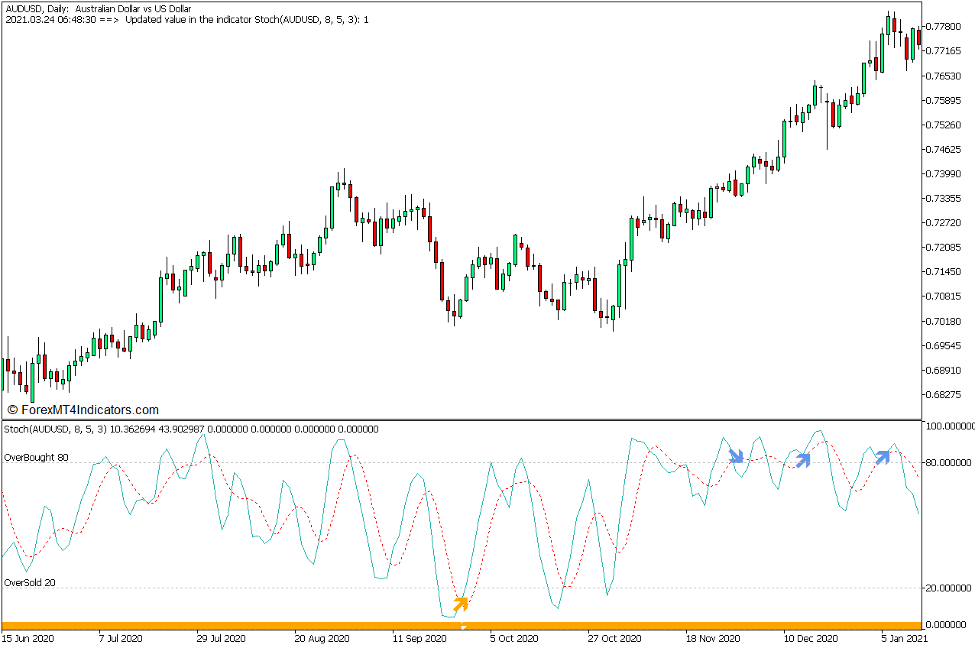 Stochastic Oscillator and the Engulfing Stochastic