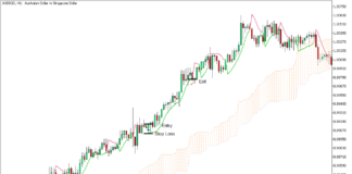 Super Trend Averages Long-Term Trend Continuation Strategy for MT5 - Buy Trade