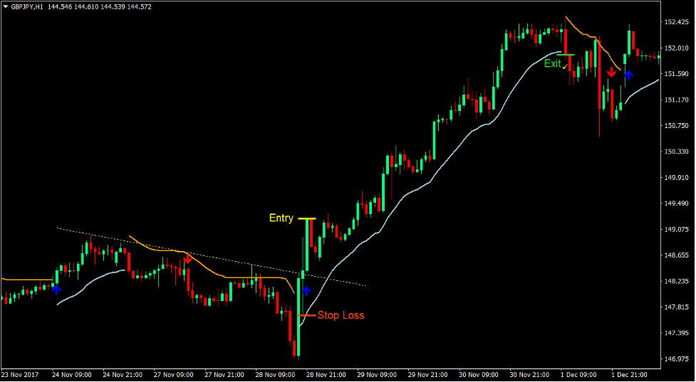 Trend Envelope Signals Forex Trading Strategy 2