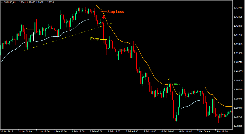 Trend Envelope Signals Forex Trading Strategy 3