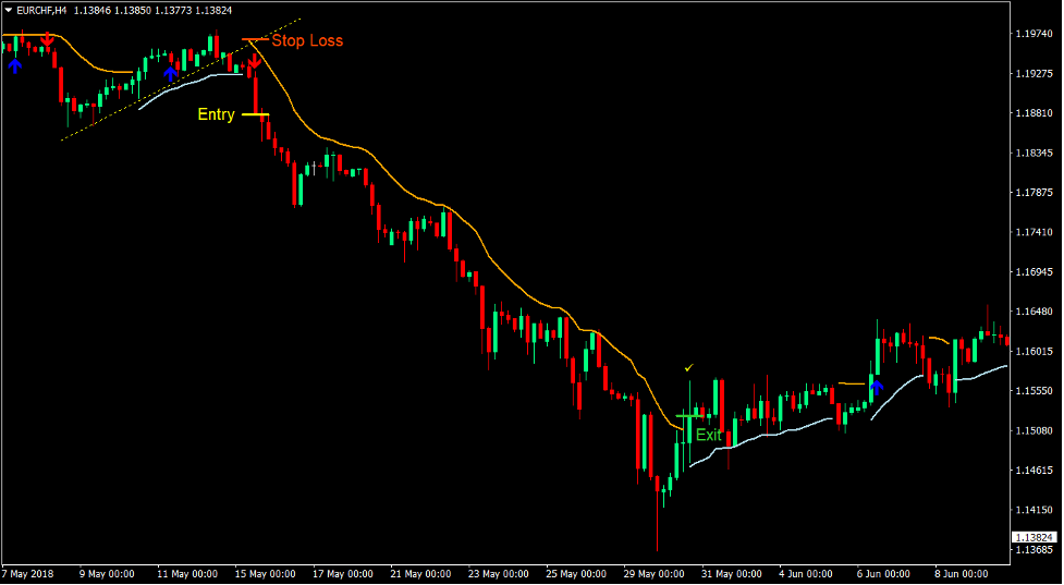 Trend Envelope Signals Forex Trading Strategy 4