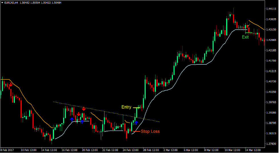 Trend Envelope Signals Forex Trading Strategy