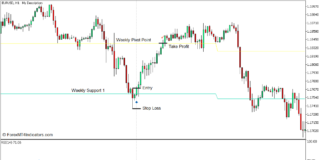 Weekly Pivot Price Spike Reversal Forex Trading Strategy for MT5 - Buy Trade