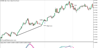 Zigzag MACD Candle Divergence Reversal Forex Trading Strategy for MT5 - Buy Trade