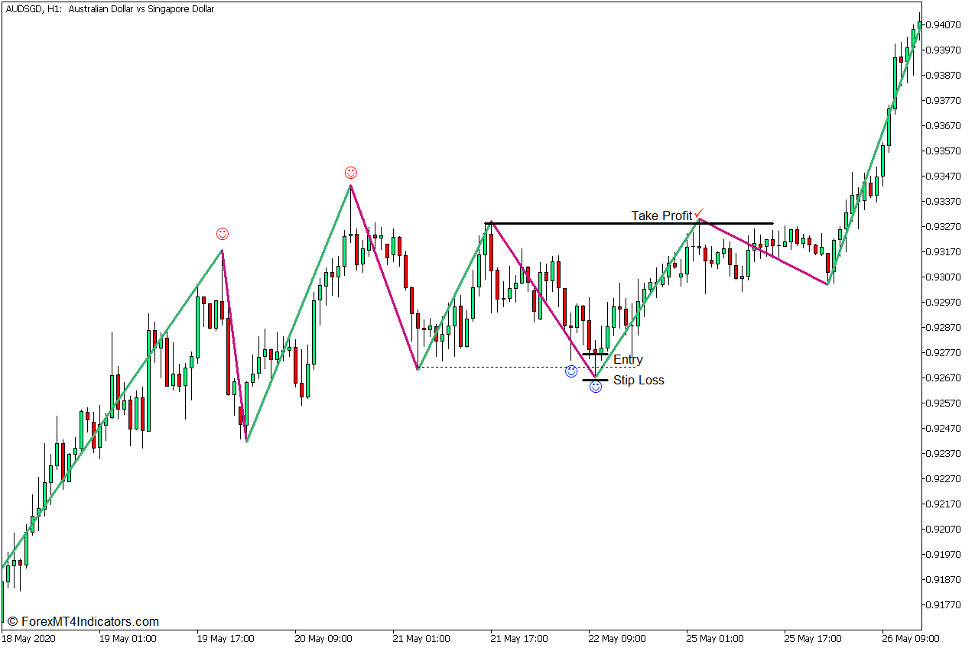 Zigzag Support and Resistance Pin Bar Bounce Forex Trading Strategy for MT5 - Buy Trade