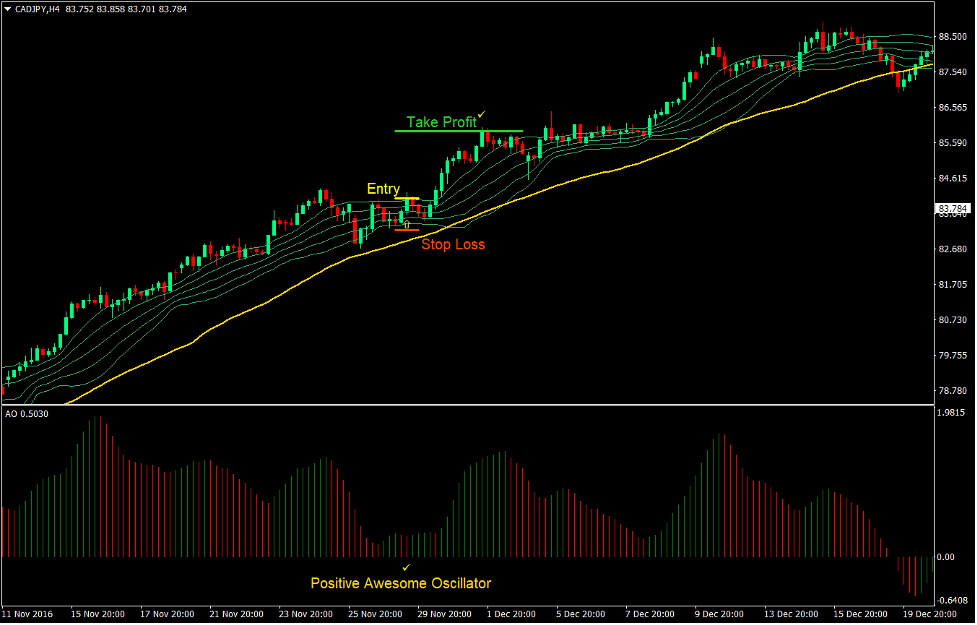 Awesome Bollinger Forex Trend Following Strategy