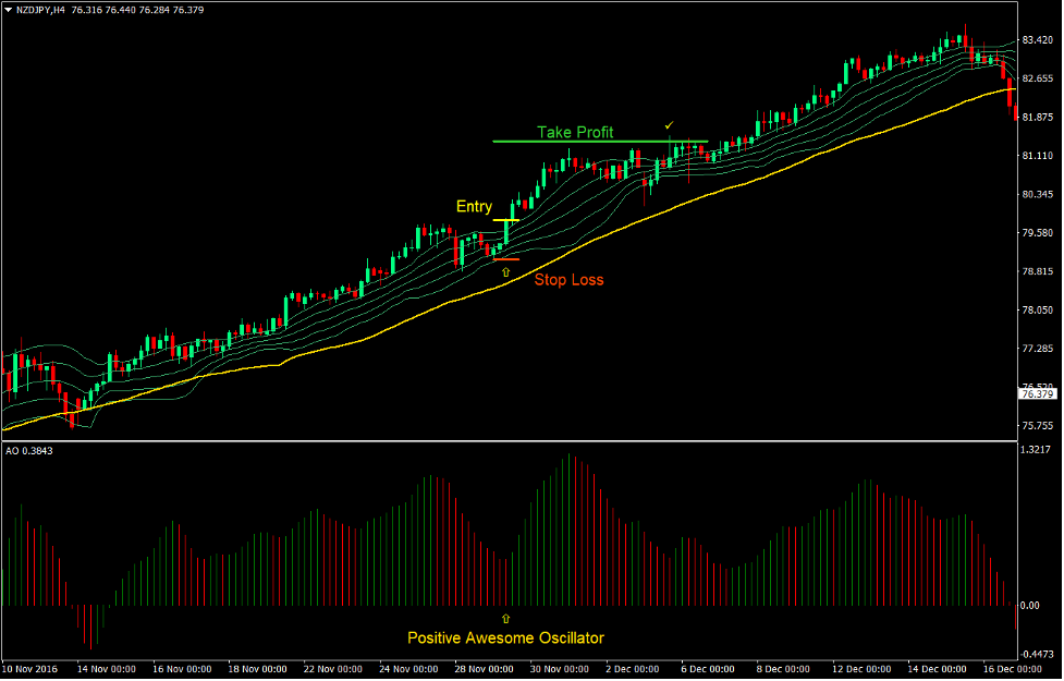 Awesome Bollinger Forex Trend Following Strategy2