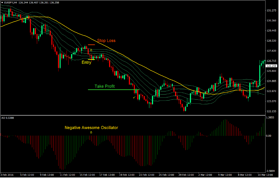 Awesome Bollinger Forex Trend Following Strategy3