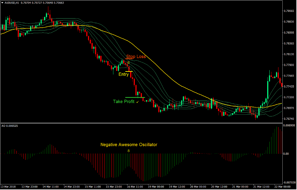 Awesome Bollinger Forex Trend Following Strategy4