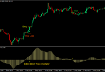 Elliott Wave Trend Forex Trading Strategy