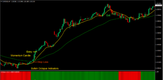 Octopus Trend Forex Swing Trading Strategy