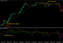 RSI CCI Trend Reversal Forex Trading Strategy