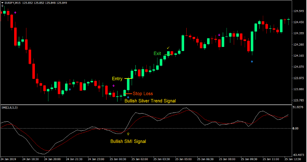 Silver Trend Momentum Forex Trading Strategy