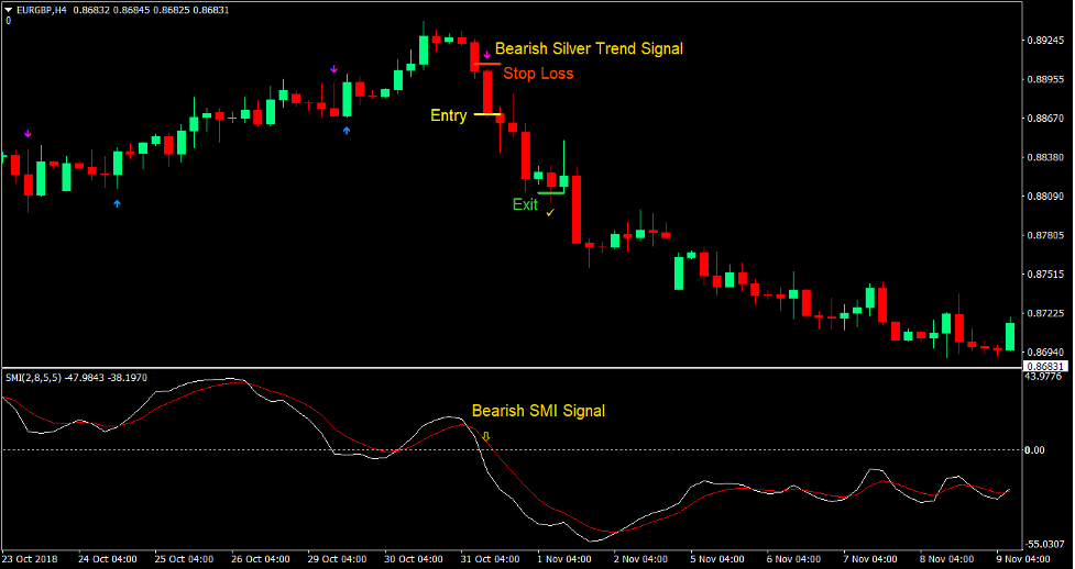 Silver Trend Momentum Forex Trading Strategy3