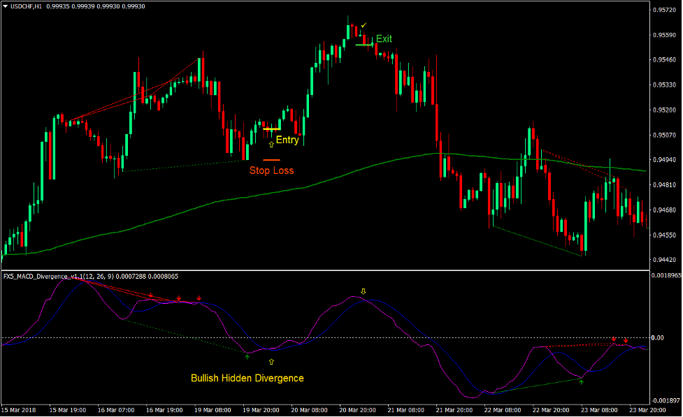 Simple MACD Divergence Forex Trading Strategy 3