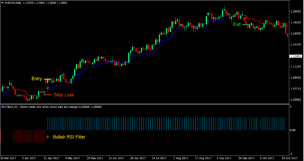 Trend Magic RSI Forex Trading Strategy2