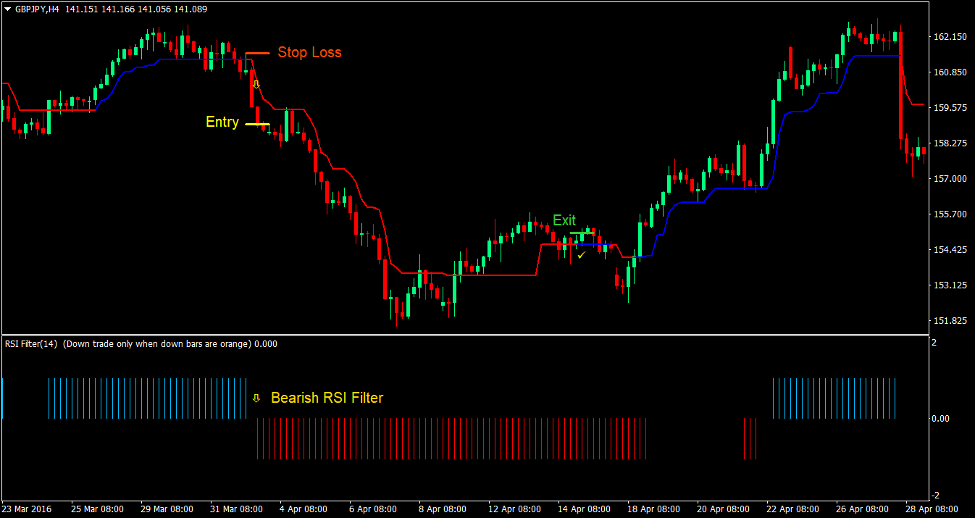 Trend Magic RSI Forex Trading Strategy3