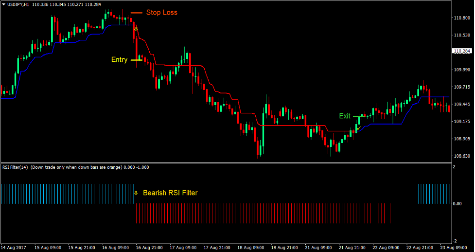 Trend Magic RSI Forex Trading Strategy4