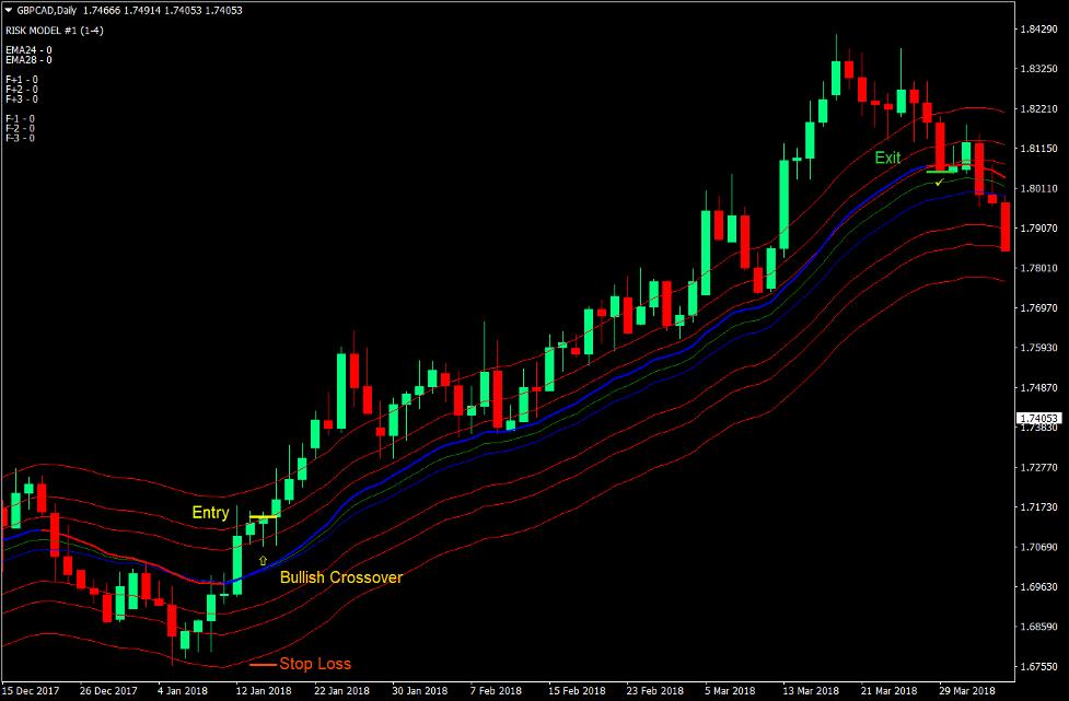 Vegas Momentum Cross Forex Trading Strategy