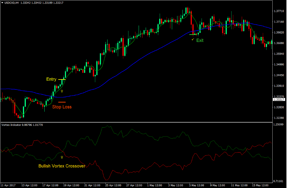 Vortex Crossover Forex Trading Strategy 2