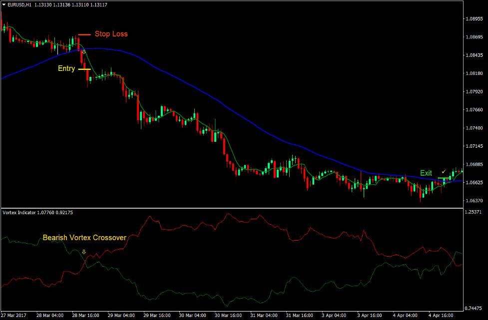 Vortex Crossover Forex Trading Strategy 4