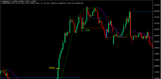 123 Momentum Breakout Forex Trading Strategy